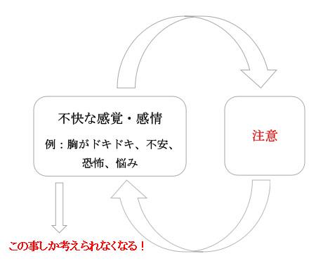 森田療法-囚われの図