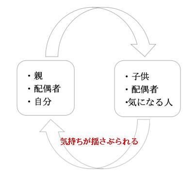 対人関係での囚われの図