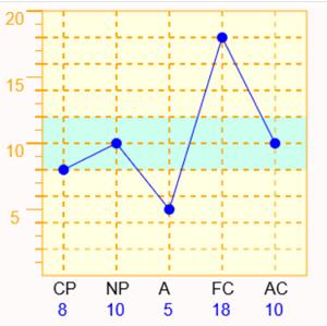 Aが低くFCが高い型