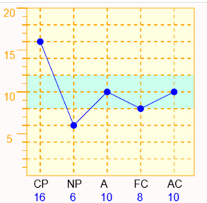 CPが高くNPが低い型