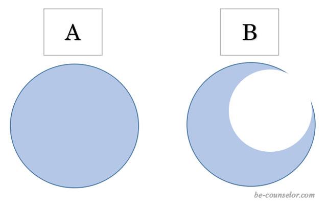 正円形と欠けた丸の図