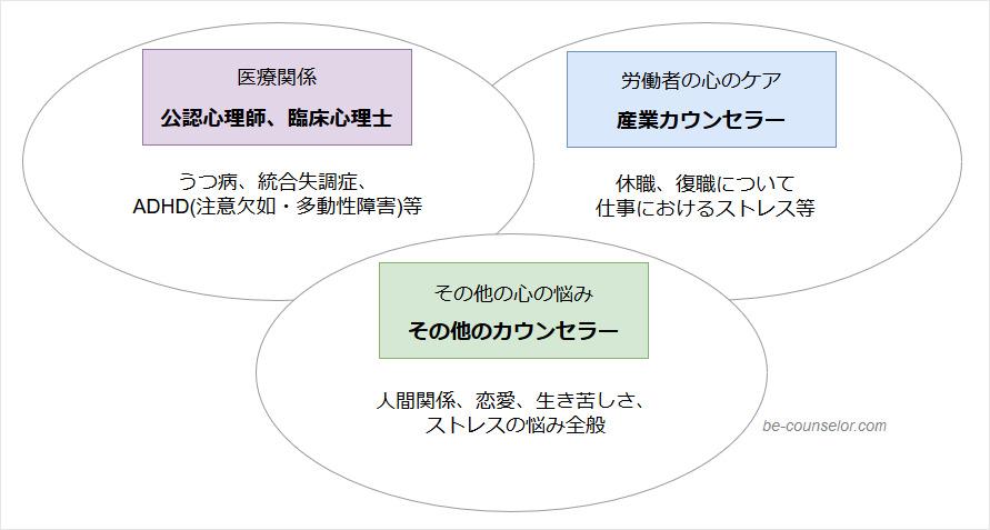 カウンセラー資格別対応分野相関図