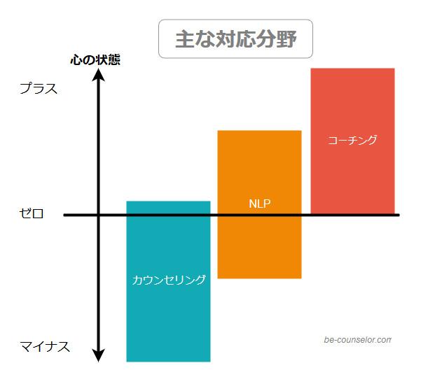 NLP対応分野図