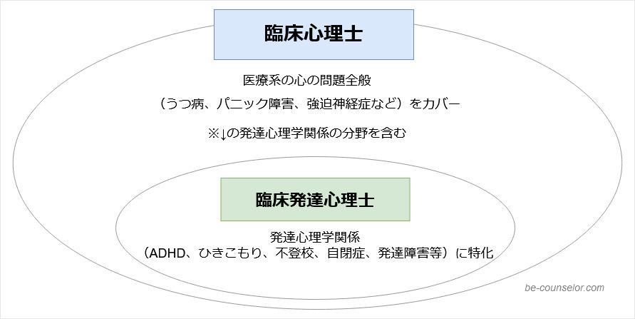 臨床心理士と臨床発達心理士の対応分野の違い図