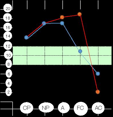 エゴグラムシート例